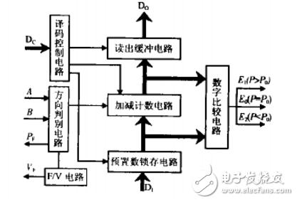 光电编码器用可编程计数电路的设计与实现