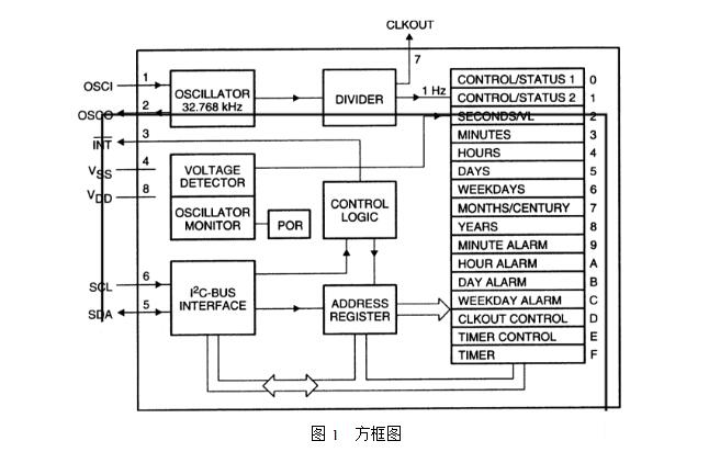 如何调整pcf8563精度_PCF8563高精度调整方法介绍