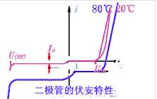 光敏二极管的伏安特性详解
