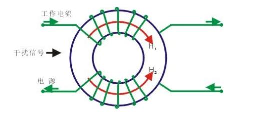 共模电感和磁珠设计总结