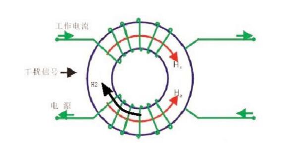 共模电感是如何抑制干扰噪声