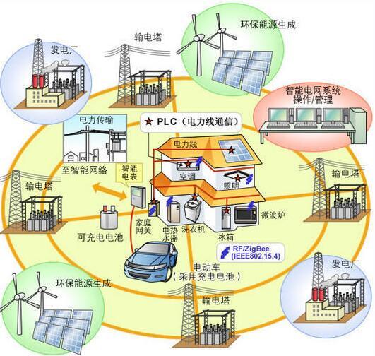 什么是能源互联网_它有哪些运作模式