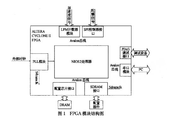 基于FPGA的惯性导航系统设计