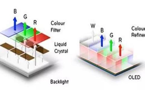Mini LED面向市场,优势及技术挑战究竟在哪...