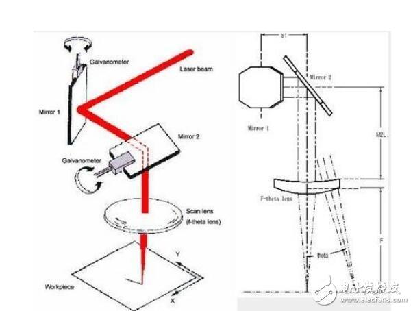 振镜系统助力智能制造_步波激光锂电/汽车市场齐头...
