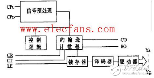 cd40110的工作原理详细(cd40110引脚图功能_如何计数及应用电路分享)