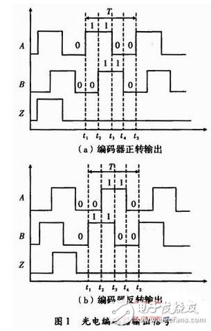 增量式编码器接口电路及其FPGA设计方案