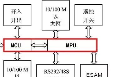 MCU+MPU双处理器架构在电力馈线终端中应用