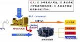 能源互联网示范项目分析
