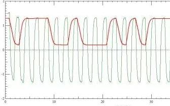 时钟信号和地址同时到达接收端,仿真具体波形分析