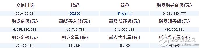科大讯飞股票怎么样_科大讯飞股票分析