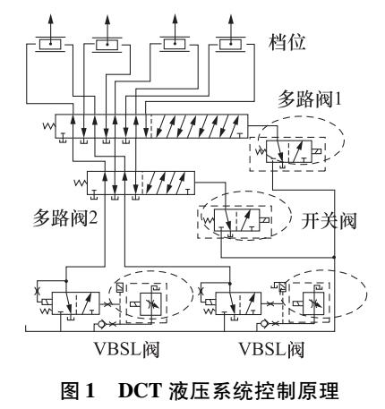 一种双离自动变速器液压系统计算分析