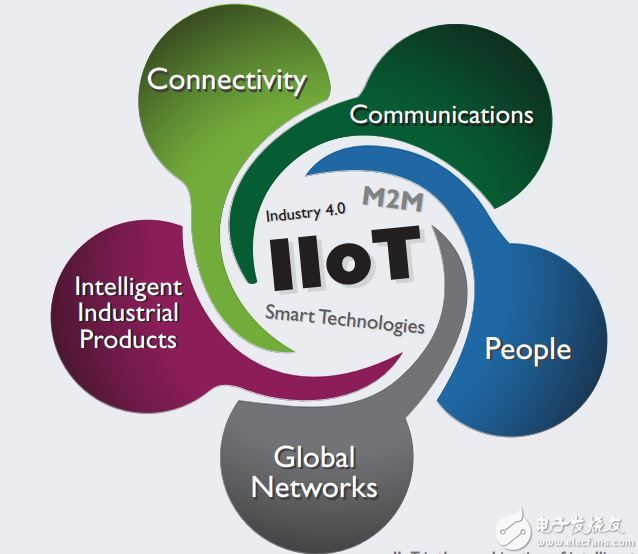 Image result for iiot