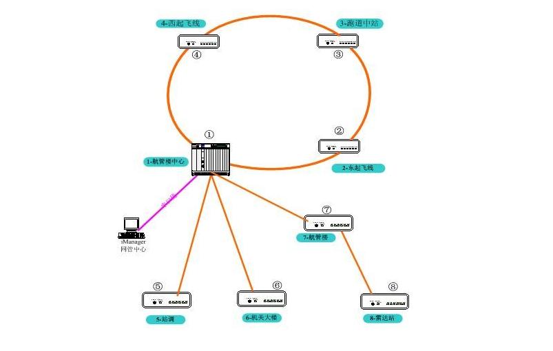sdh工作原理及技术的详细介绍