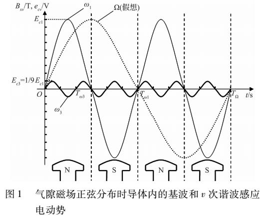 交流电机谐波电动势节距因数出现负值的分析和处