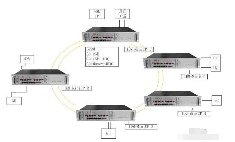 sdh传输设备退网探讨