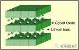 常见的六种锂电池特性及参数