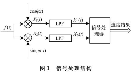 基于FPGA的信号处理机设计