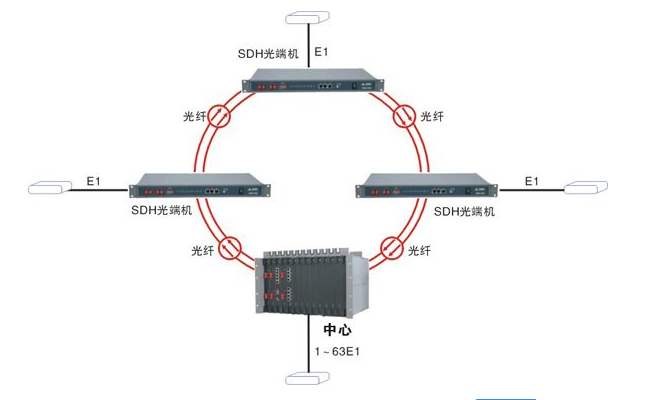 SDH光端机概述与技术应用