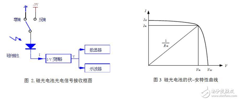 硅光电池内部结构如图1所示,主要由两部分组成:n型硅基片层和p型硅受光层。根据pn结原理,当光照在p型硅表面,且光子能量大于材料的禁带宽度时,在pn结内产生电子-空穴对。n区电子密度增加,p区空穴密度增加,如果外电路处于开路状态,那么这些光生电子和空穴积累在pn结附近,使p区获得附加正电荷,n区获得附加负电荷,这样在pn结上产生一个光生电动势,这一现象称为光伏效应。