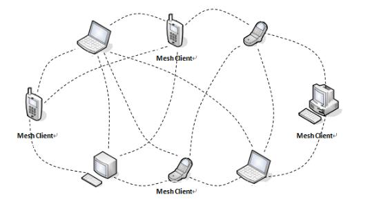 简单无线mesh网络搭建