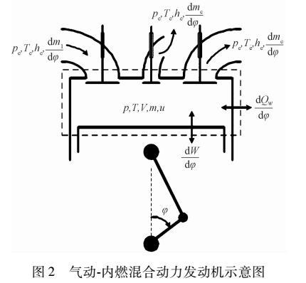 变进气压力条件下发动机压缩空气制动过程分析
