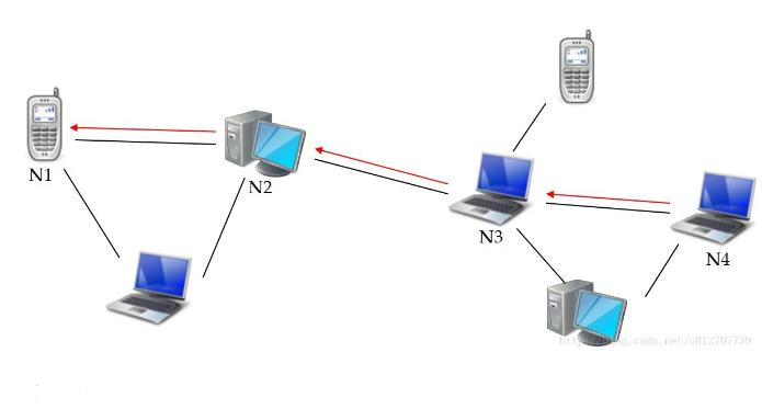 无线mesh网络特点