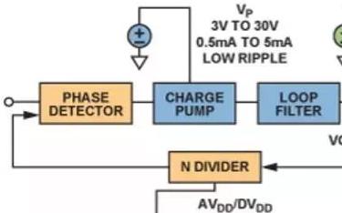 各种电源管理要求的基本锁相环,如何影响相位噪声?