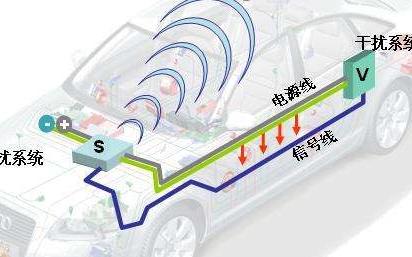 汽车电子设备的电磁兼容设计八项注意