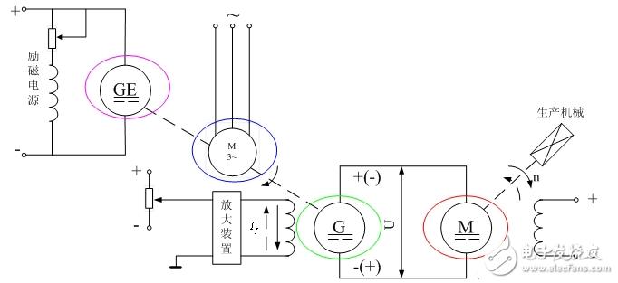 可控直流电源有哪几种