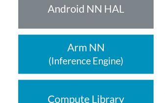 Arm NN:在移动和嵌入式设备上无缝构建和运行...