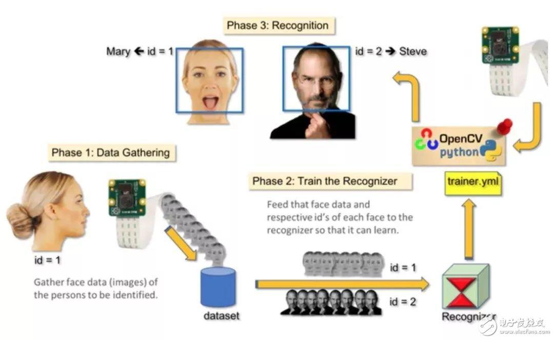 树莓派上使用OpenCV和Python实现实时人脸检测-电子发烧友网