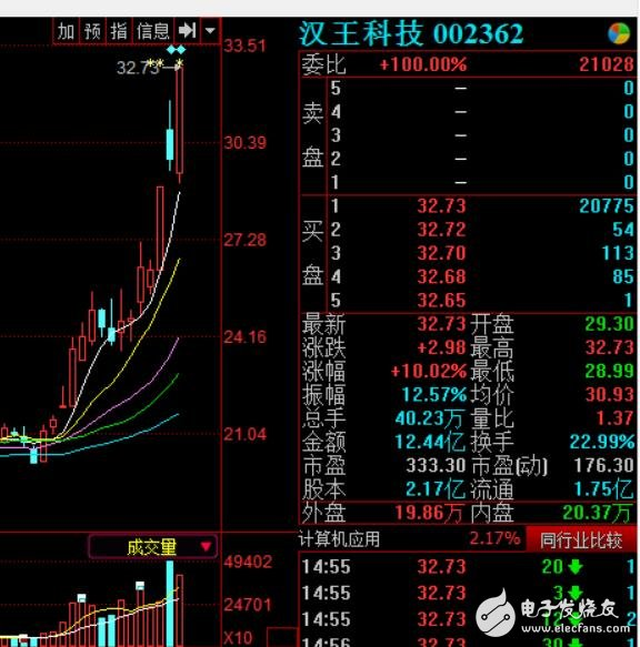 汉王科技一周暴涨32%_人脸识别为啥这么火