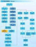 带你看清PCB生产工艺流程