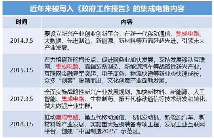 集成电路再次被写入政府工作报告,列入实体经济发展...