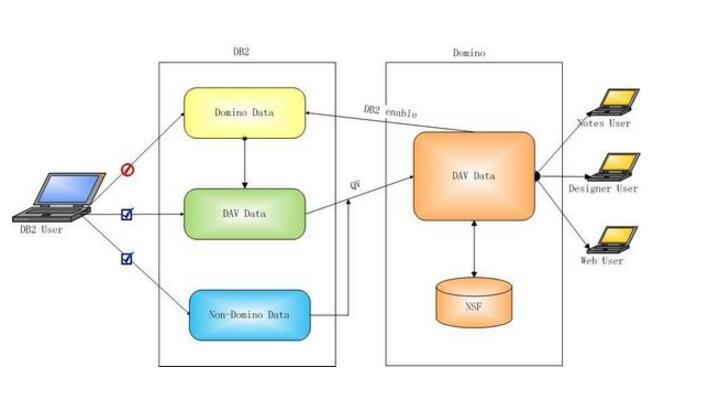 一文看懂数据库原理与应用