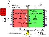 燃料电池关键材料与进展