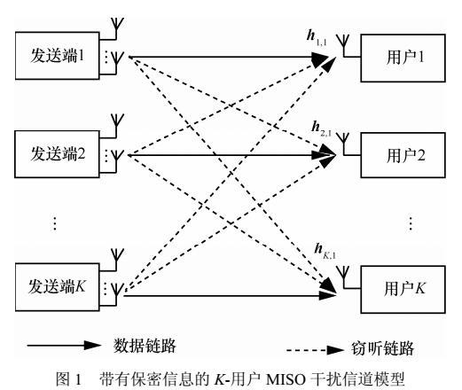 多用户MISO干扰信道安全协同波束成形