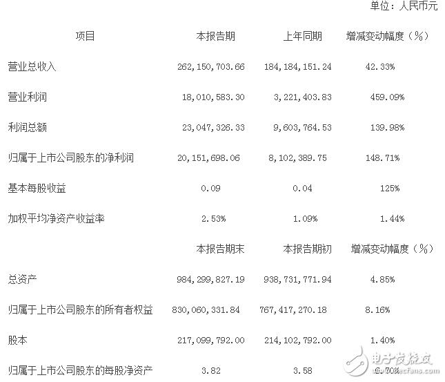 汉王科技股票分析
