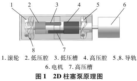 2D液压柱塞泵的设计