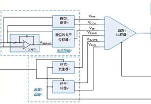 解决固定频率和恒定导通时间控制所带来的问题