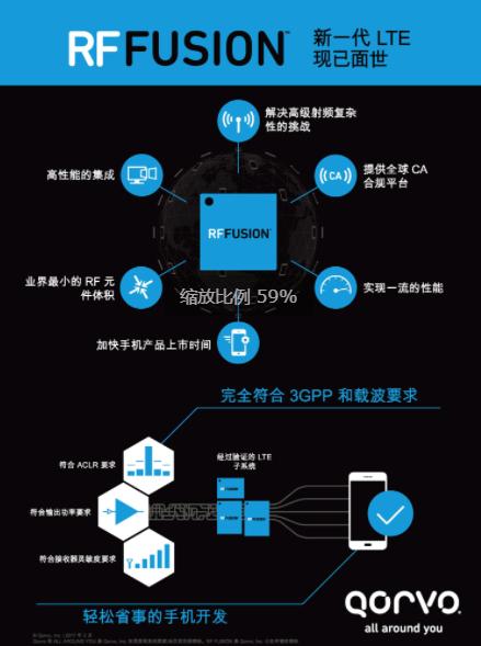 Qorvo® RF Fusion™ 为采用 LT...
