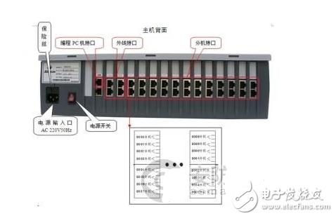 程控交換機怎么接線_程控電話交換機接線圖