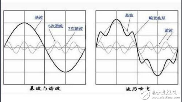 谐波到底怎么理解_谐波的定义