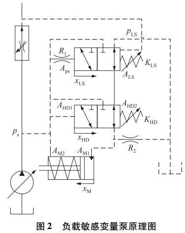 负载敏感泵参数辨识与计算方法研究