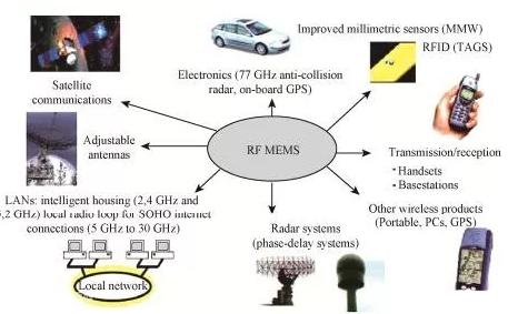RF MEMS国内外现状及发展趋势