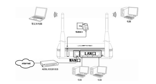 fast无线路由器设置_fast路由器设置网址