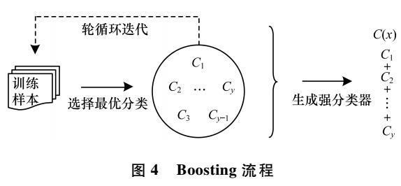 基于超图的多模态关联特征处理方法