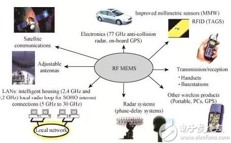 卫星通讯结构图