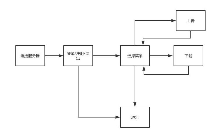 IO多路復用的幾種實現機制的分析